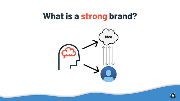 What is a strong brand