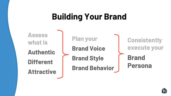 Process of building your brand