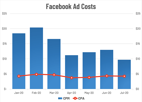 Facebook Ad Trends for Real Estate In CPM and CPA