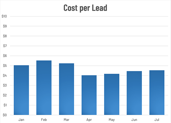 Facebook Ad Trends for Real Estate In Cost Per Lead