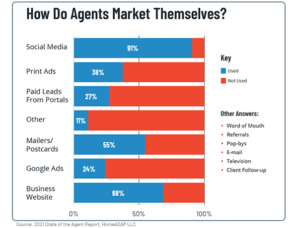 Graph Showing How Real Estate Agents Market Themselves